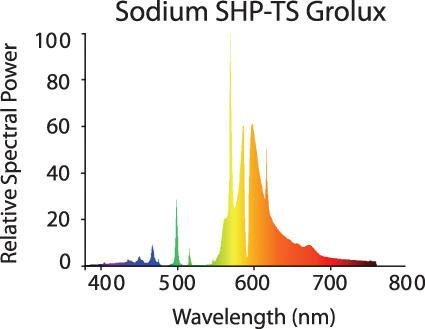 Kuvahaun tulos haulle Sylvania Grolux 250w color spectrum