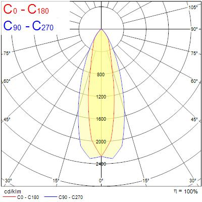 Photometry for 0039543