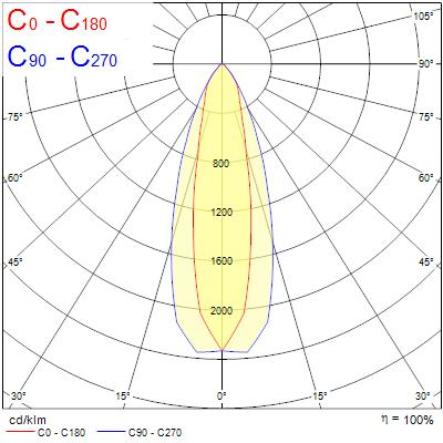 Photometry for 0039545
