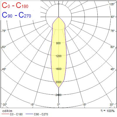 Photometry for 0060321